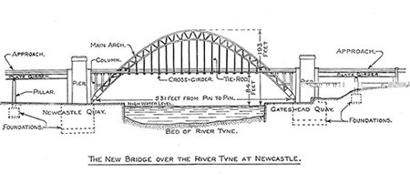 newcastle and gateshead attractions : bridge diagram - findchart.co